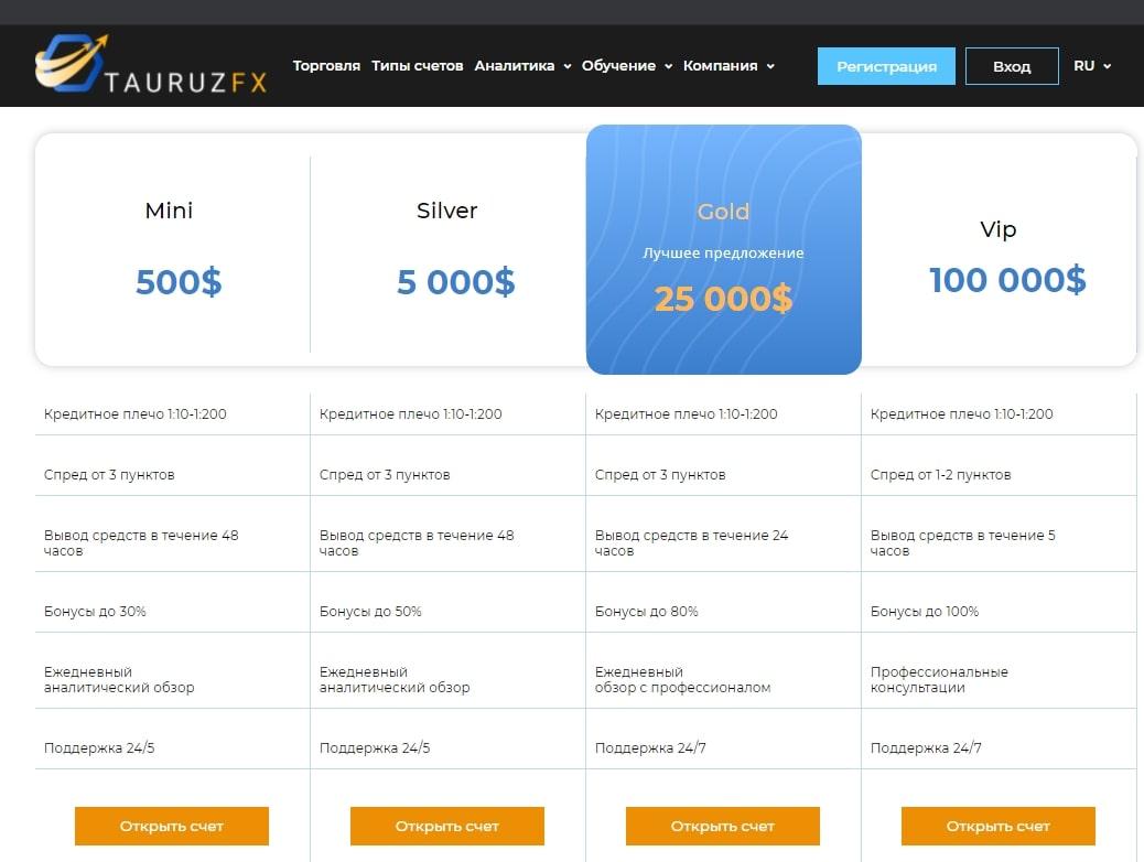 Услуги Tauruz FX